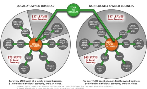 locally-owned-graph
